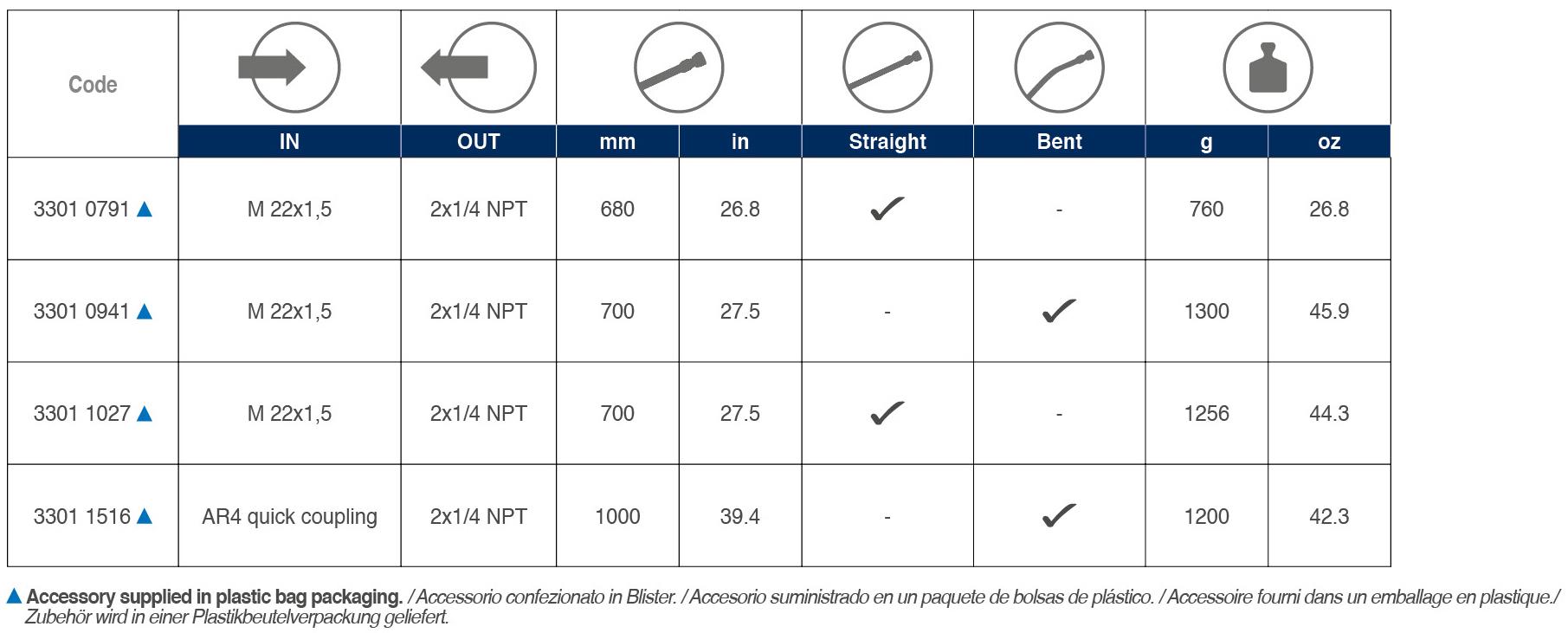 Double Barrel Lance Kit tabelle 02