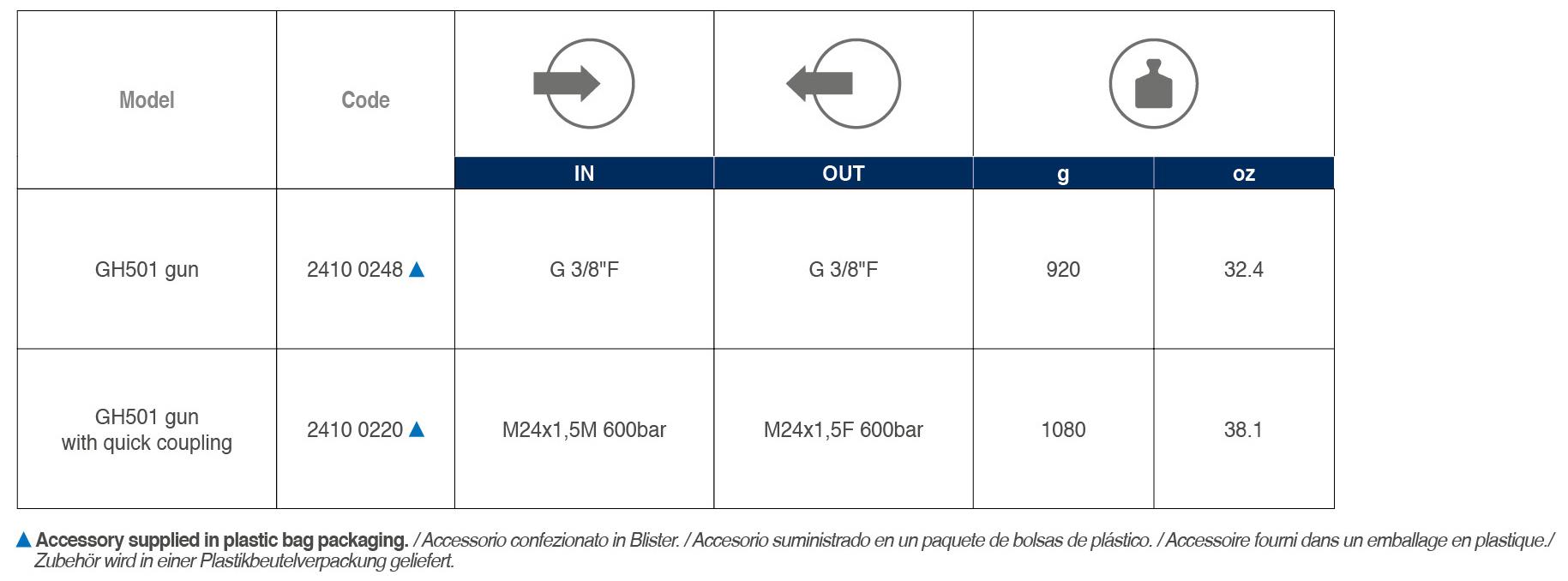 GH 501 tabelle 02