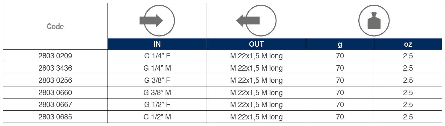 Nipples tabelle 02