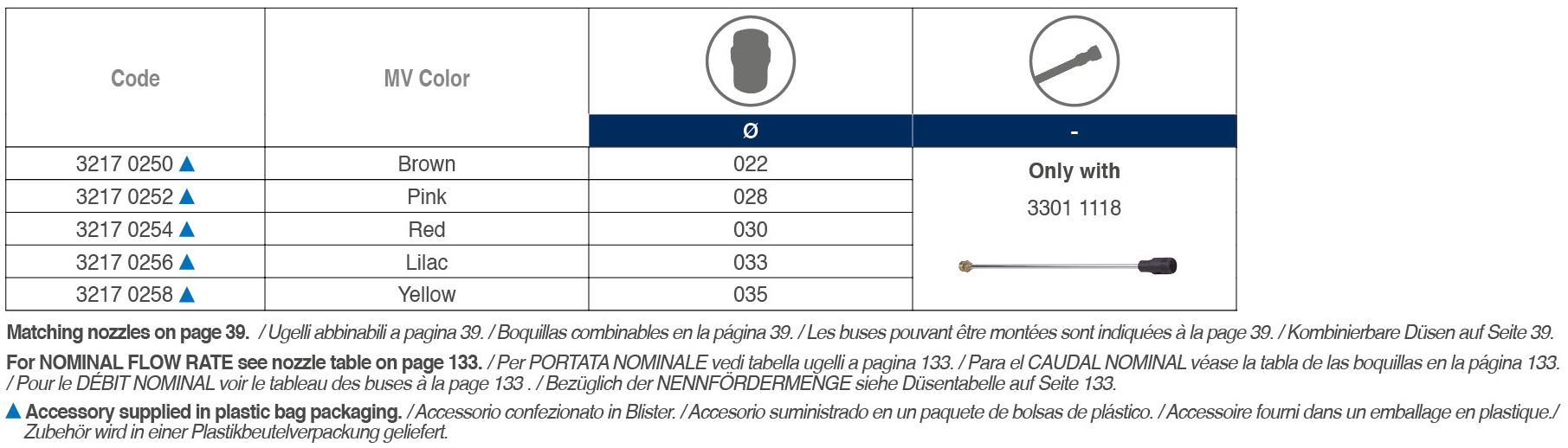 Securfix Adjust Nozzle Head tabelle 02