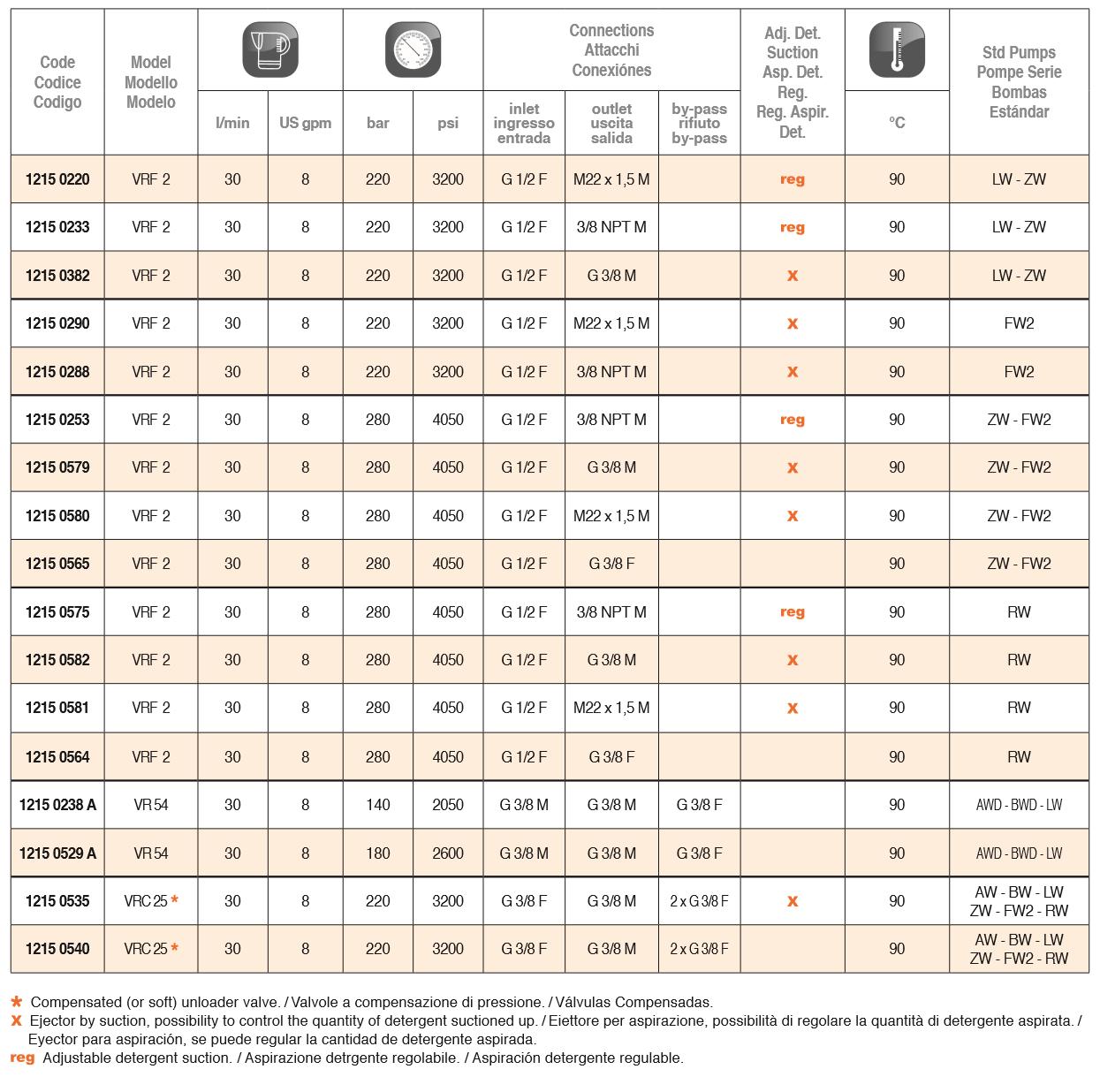 unloader valves table Comet