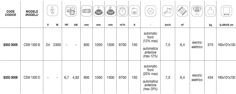 CSW 1300 Technical Data