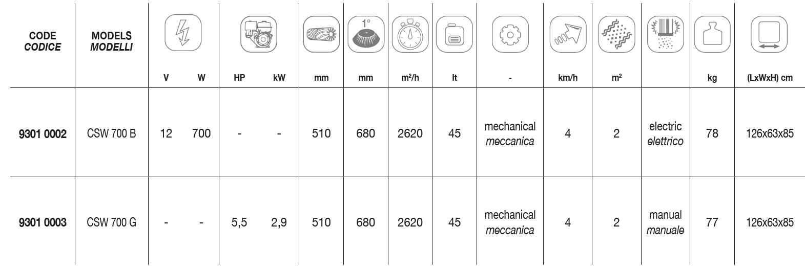 CSW 700 Technical Data