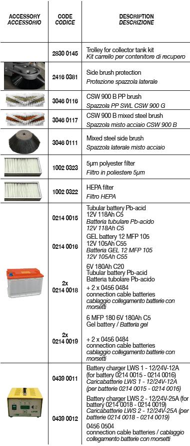 CSW 900 Optional Accessories