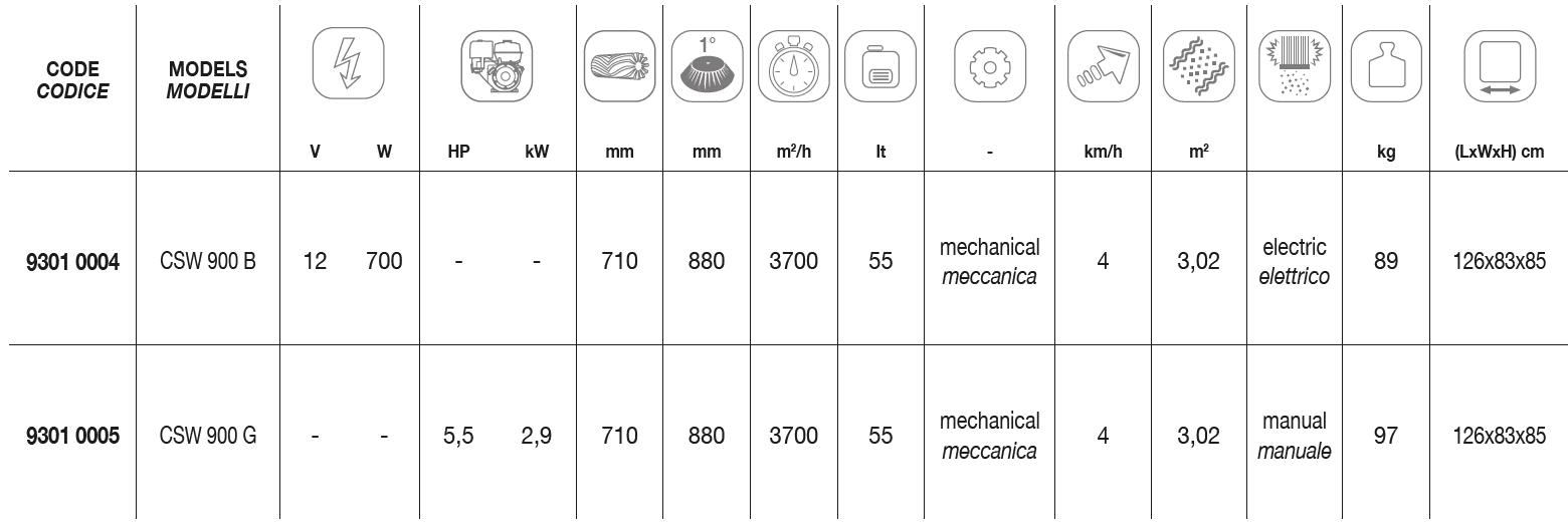 CSW 900 Technical Data