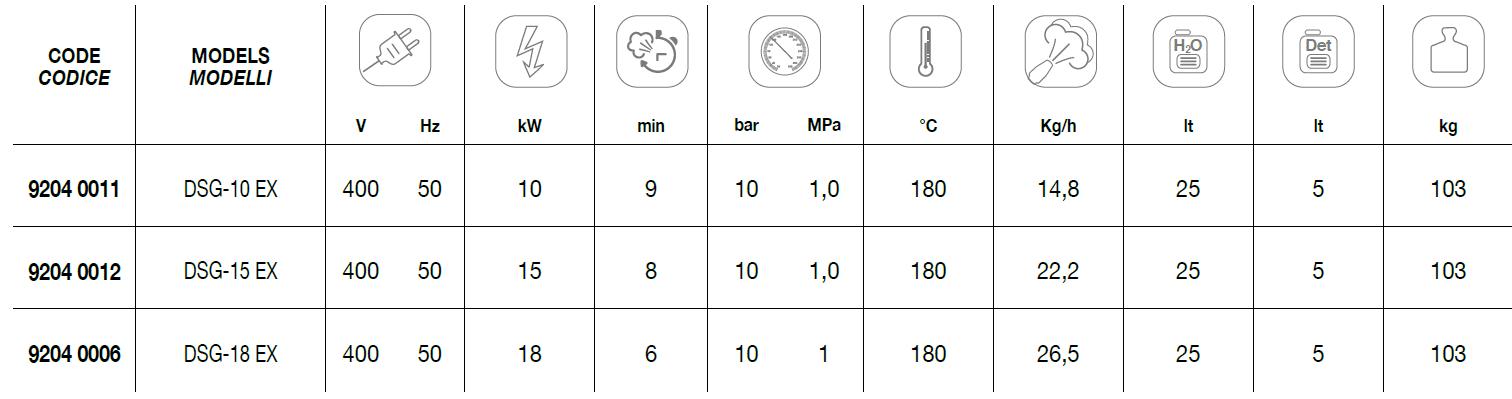 DSG-10 EX + DSG-15 EX + DSG-18 EX Technical Data