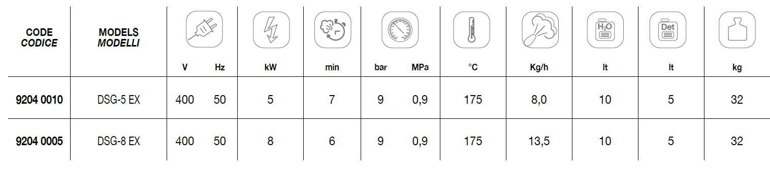 DSG-5 EX + DSG-8 EX Technical Data