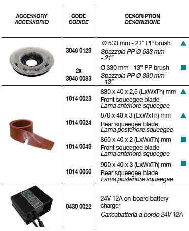 CPS 55-65 ADVANCE Standard Accessories