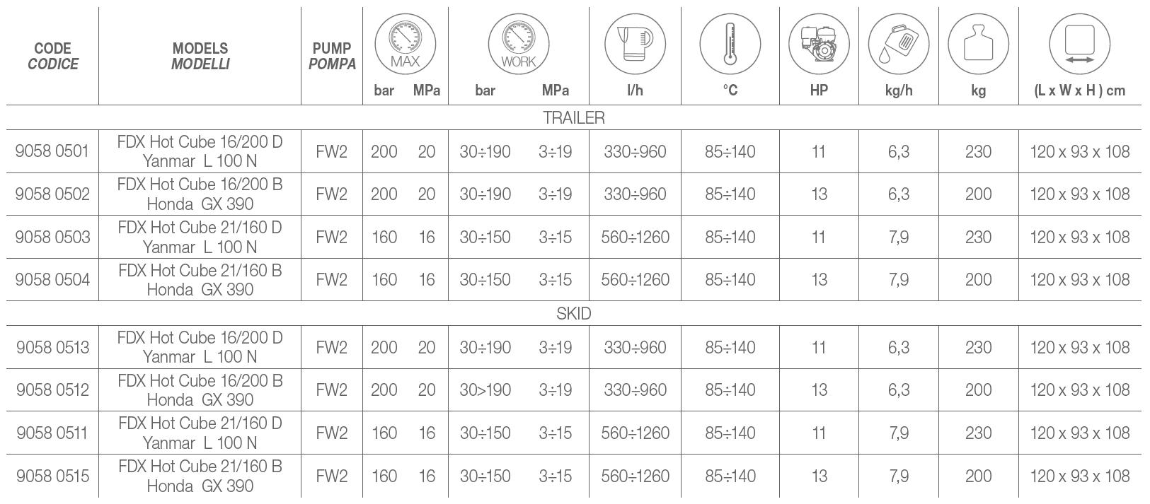 FDX HOT CUBE Technical Data