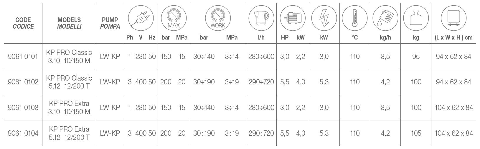 KP PRO Technical Data